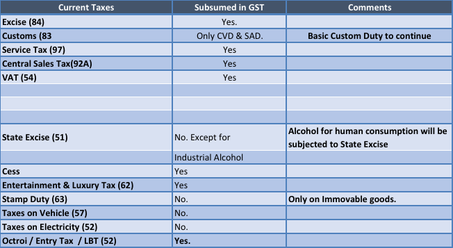 Taxes Subsumed In GST